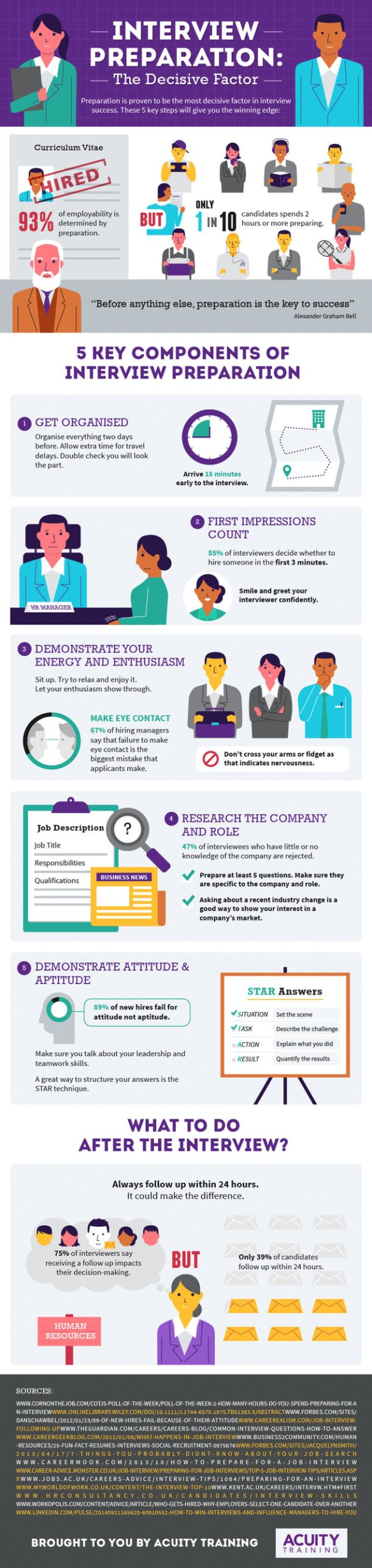 interview shropshire apprenticeships interview infographic